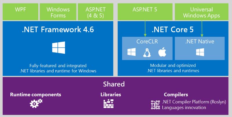 Schéma résumant bien la disposition de .NET Core dans la plateforme de Microsoft