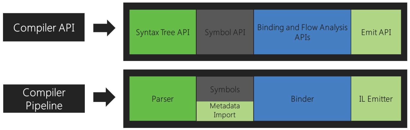 Surcouche d'API afin d'accéder de l'extérieur au compilateur